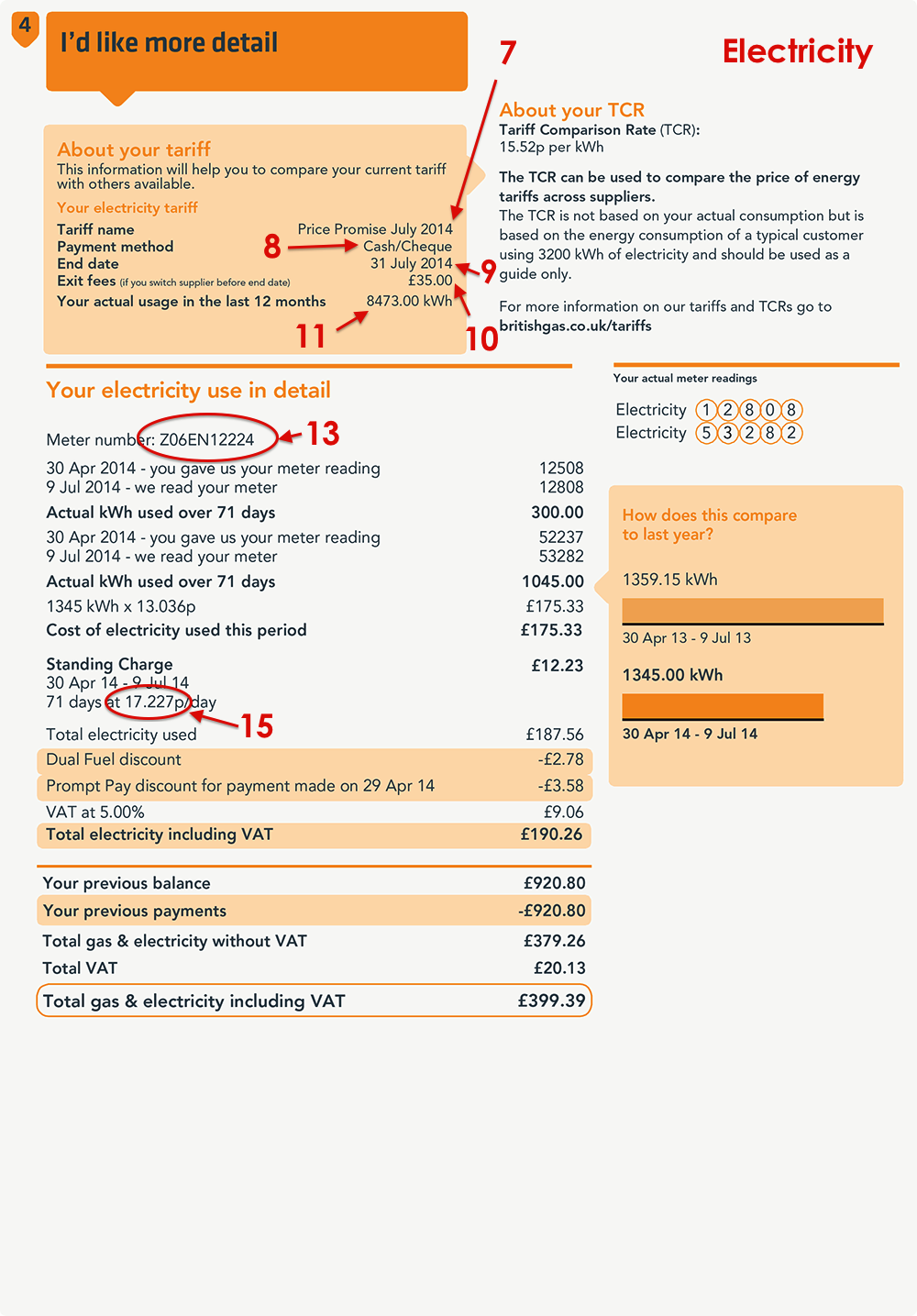 British Gas Bill Explained - MyUtilityGenius